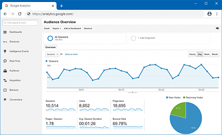 Google Analytics to Track Users Activity
